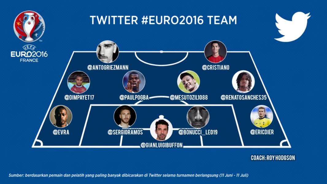 Riuhnya Twitter Menyambut Portugal sebagai Juara #EURO2016