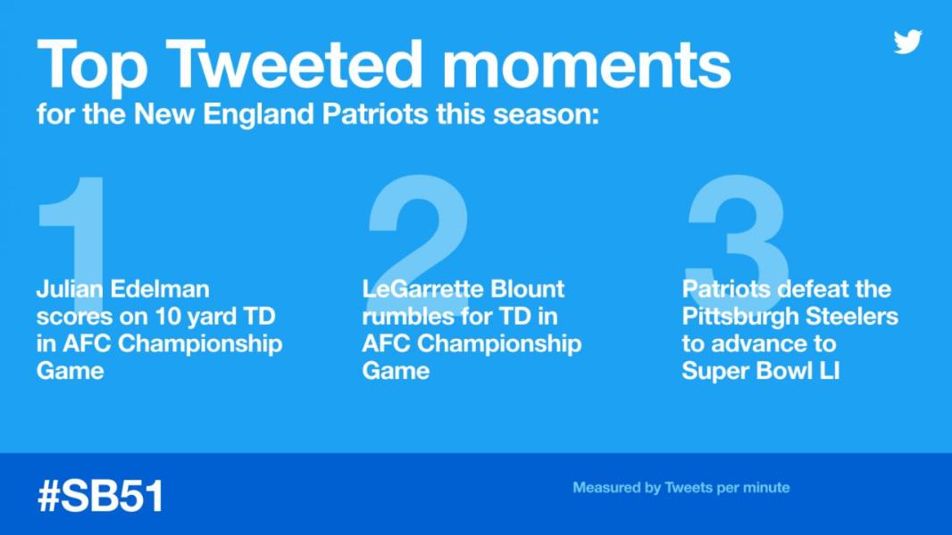 Saiba como acompanhar o Super Bowl no Twitter