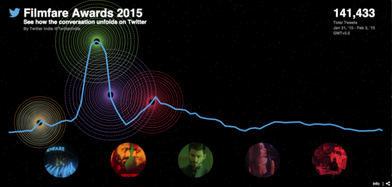 See how the conversation about Filmfare Awards 2015 unfolded on Twitter