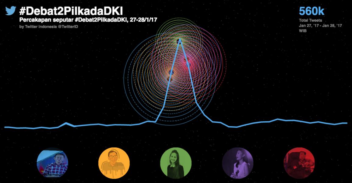 Serunya Percakapan di Twitter terkait #Debat2PilkadaDKI