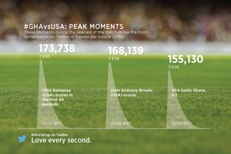 Seven #WorldCup data takeaways so far