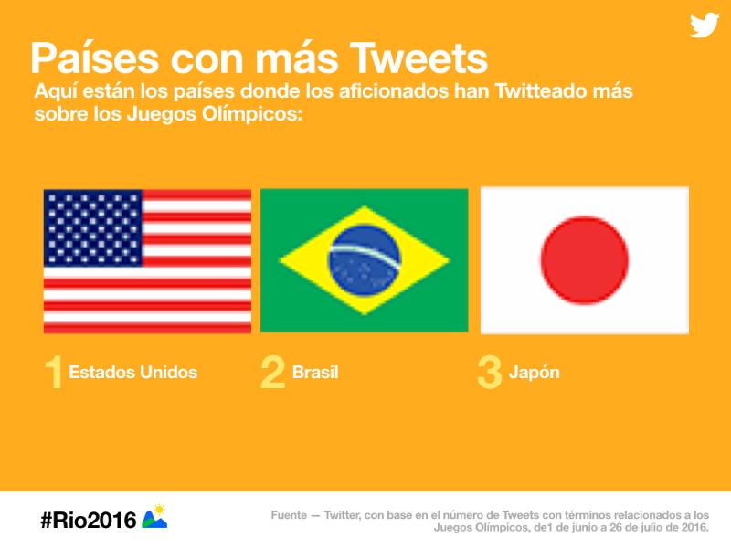 Sigue a los @JuegosOlimpicos Río 2016 en Twitter, Vine y Periscope