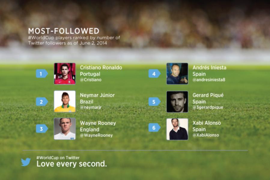 Sigue el Mundial de Fútbol 2014 en Twitter
