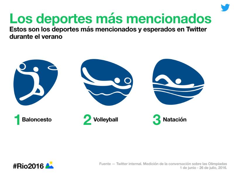 Sigue los Juegos Olímpicos de Río 2016 en Twitter, Vine y Periscope