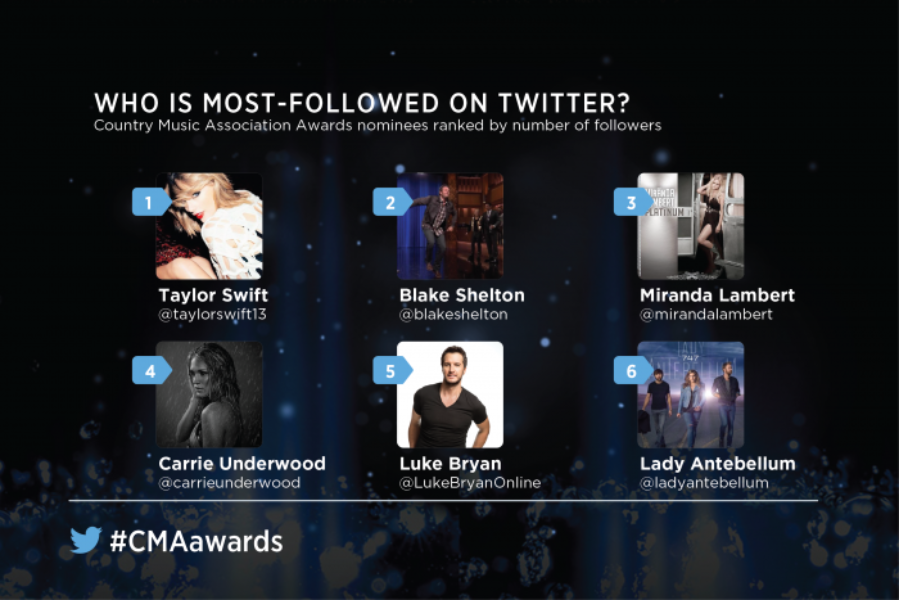 Sneak preview of the #CMAawards on Twitter