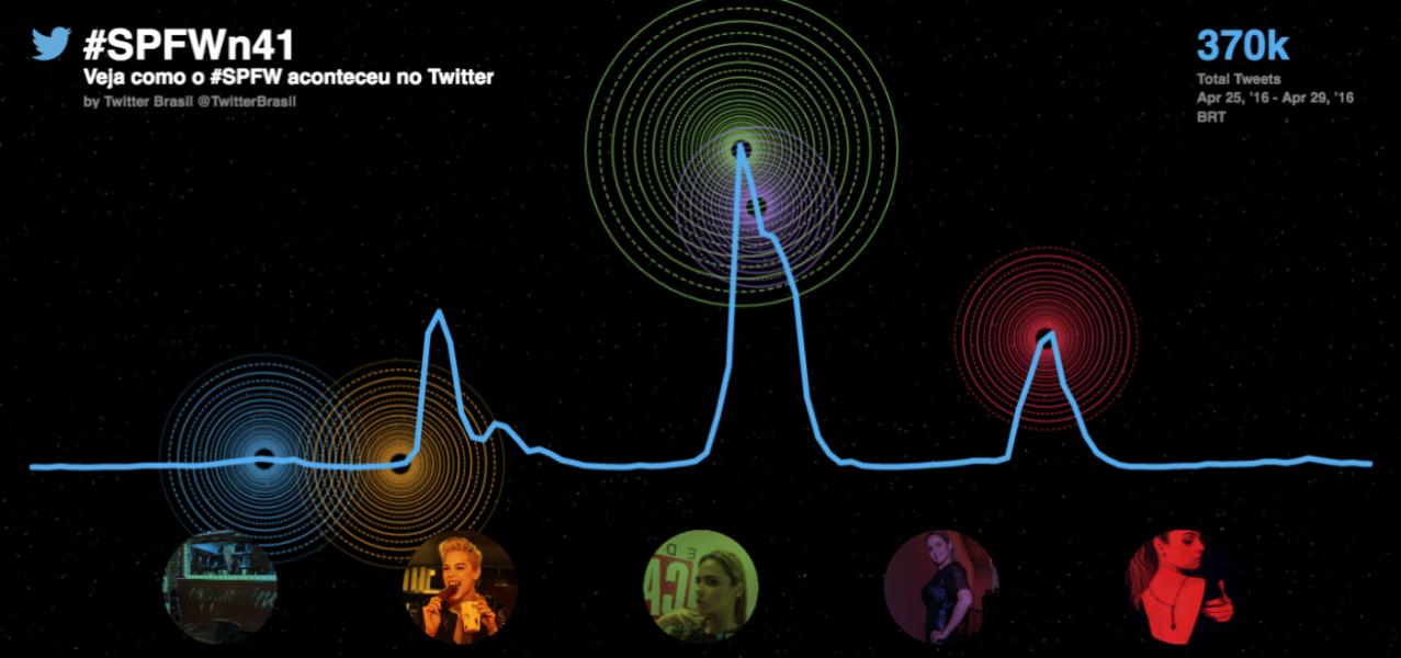 SPFW: volume de Tweets quase triplica
