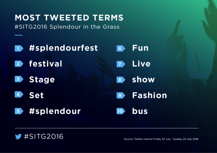 Splendour in Grass 2016 recap