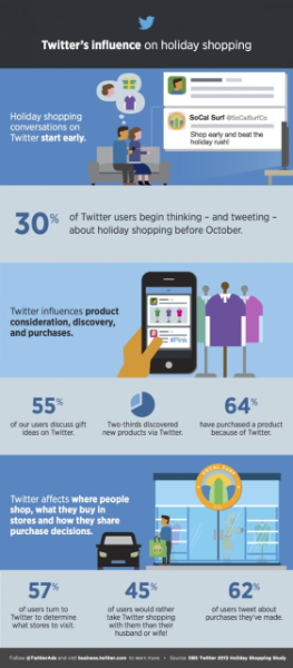 Study: Twitter's influence on holiday shopping