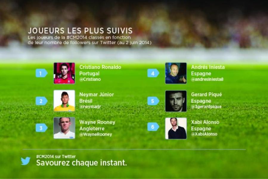 Suivez la Coupe du Monde 2014 sur Twitter