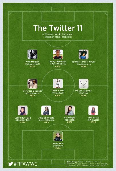 Suivez la Coupe du Monde Féminine de la FIFA sur Twitter