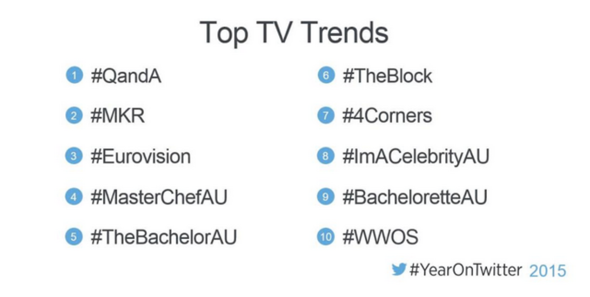 Ten tips from the TV #YearOnTwitter