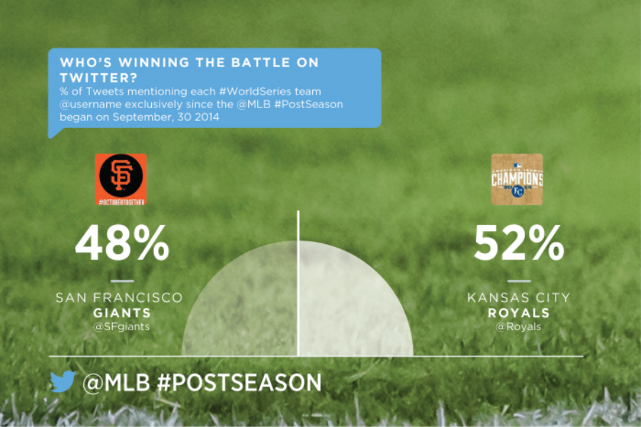 The 2014 #WorldSeries: @SFGiants vs. @Royals
