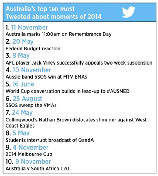 The 2014 #YearOnTwitter in Australia