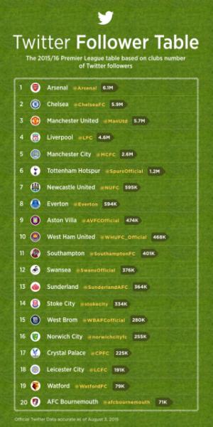 The 2015-16 Premier League season kicks off on Twitter