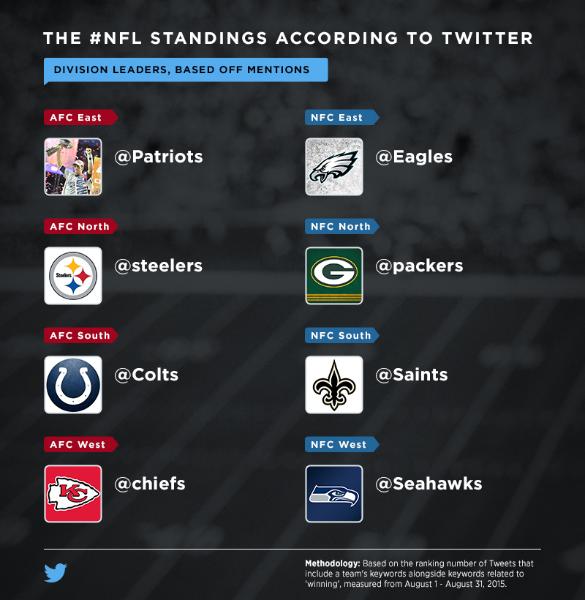 The 2015 @NFL season on Twitter