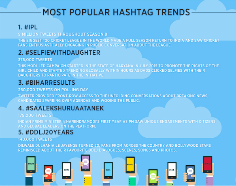 The 2015 #YearOnTwitter in India