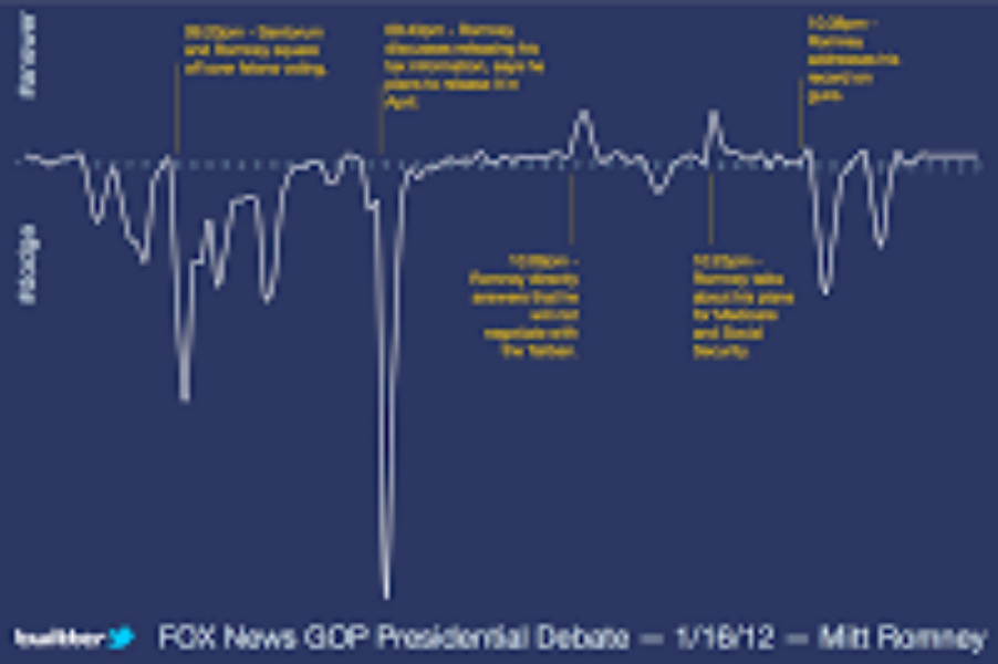 The #answer and #dodge results for the Fox debate