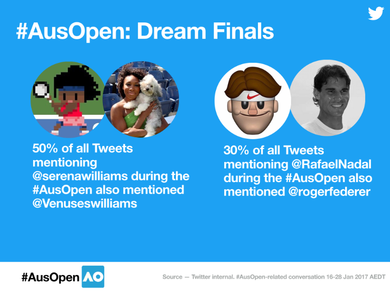 The #AusOpen smashes it again on Twitter
