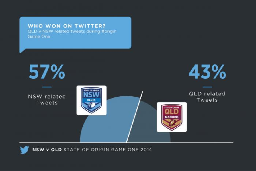 The best of State of #Origin Game One on Twitter