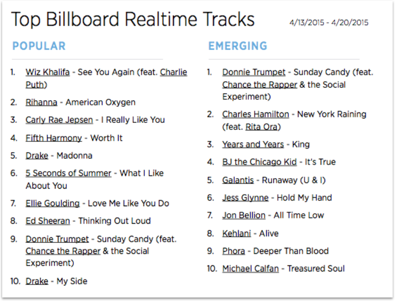 The Billboard Trending 140: April 13-20