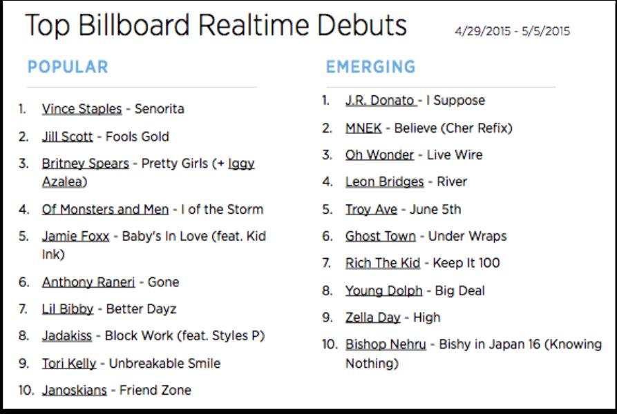The Billboard Trending 140: April 28 - May 4