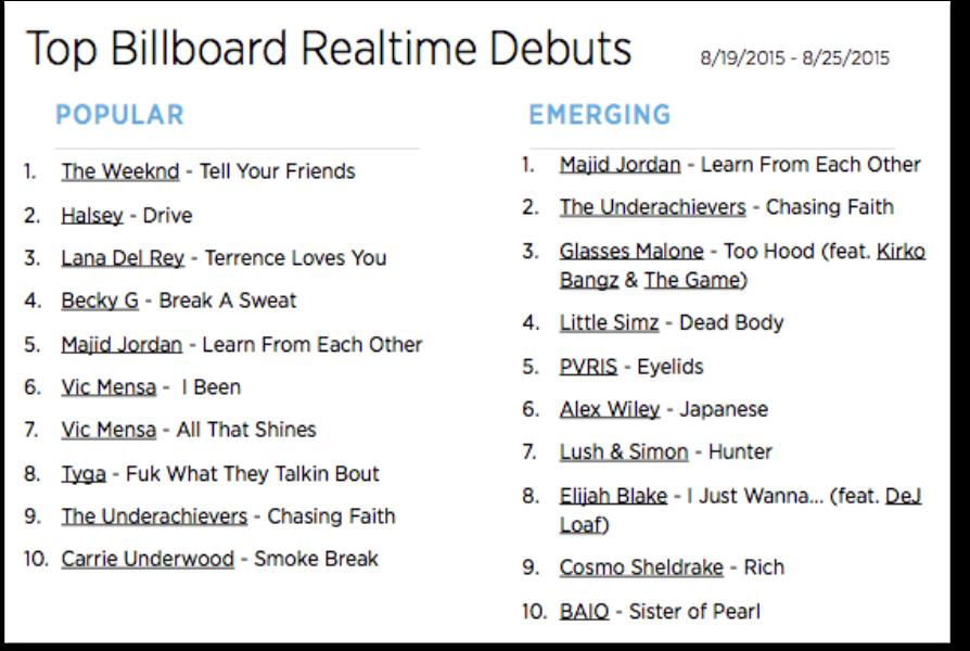 The Billboard Trending 140: Aug. 19-25