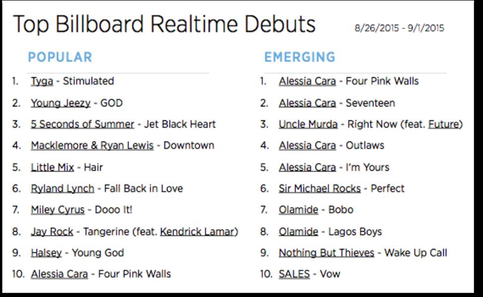 The Billboard Trending 140: Aug. 26 - Sept. 1