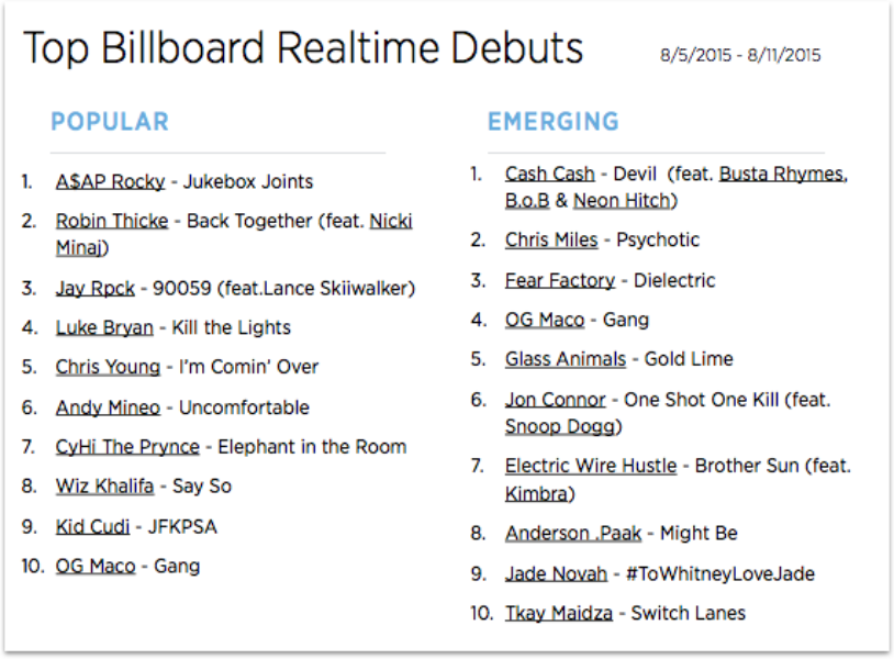 The Billboard Trending 140: Aug. 5-11
