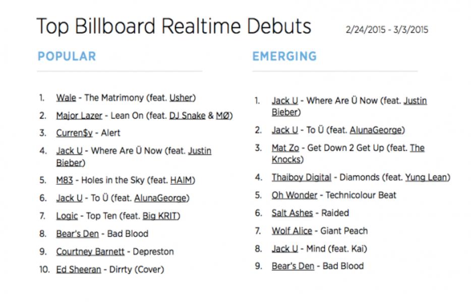 The Billboard Trending 140: Feb. 23 - March 2