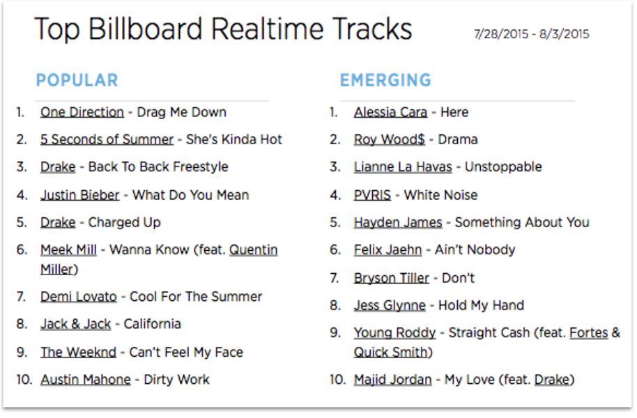 The Billboard Trending 140: July 29-Aug. 4
