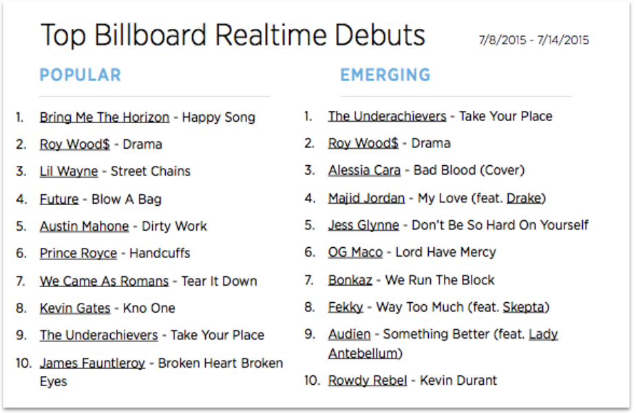The Billboard Trending 140: July 8-14