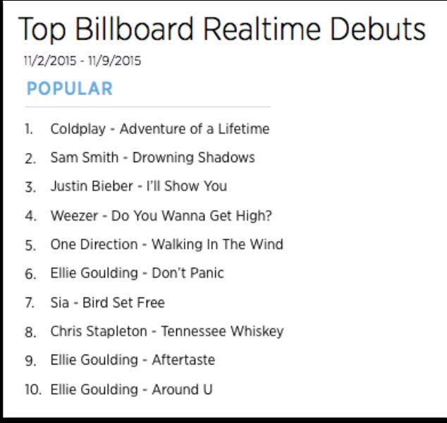 The Billboard Trending 140: Nov. 2-9