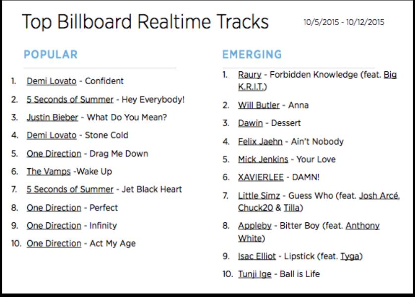 The Billboard Trending 140: Oct. 5-12
