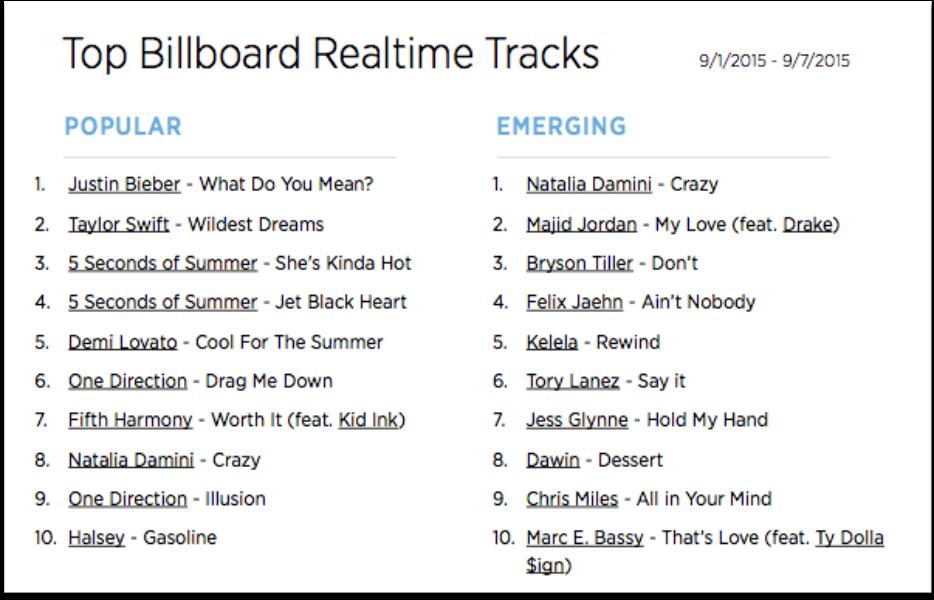 The Billboard Trending 140: Sept. 2-8