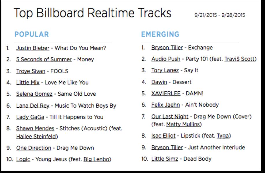 The Billboard Trending 140: Sept. 21-28