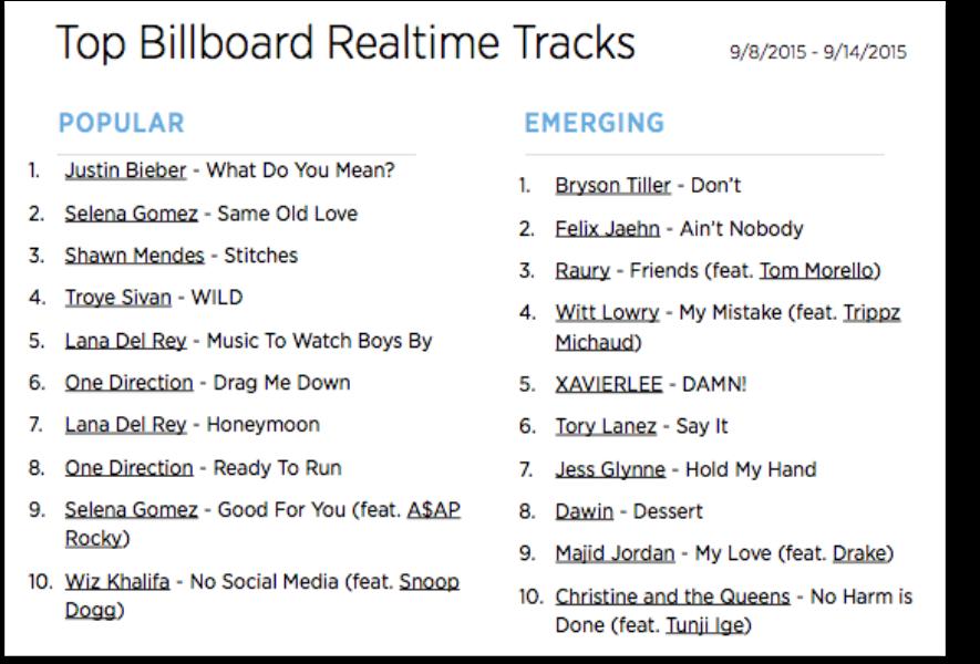 The Billboard Trending 140: Sept. 8-14