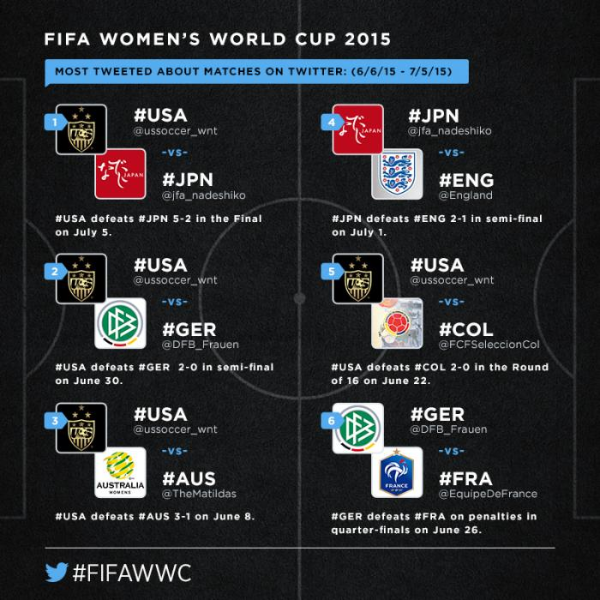 The #FIFAWWC Twitter Data recap