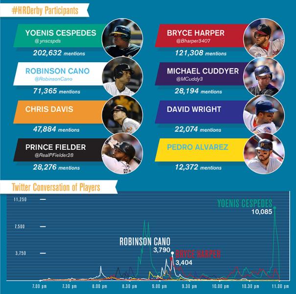 The #hrderby visualized