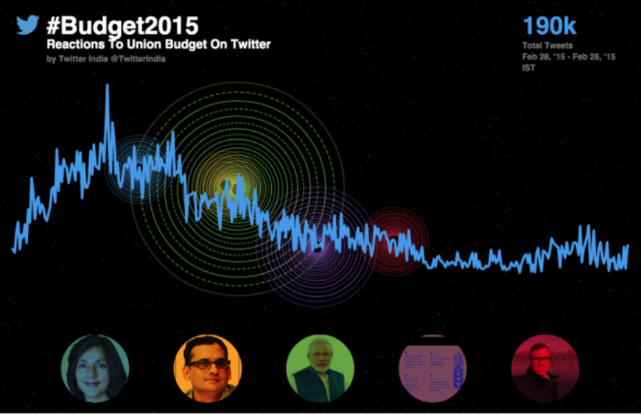 The Indian #Budget2015 unveiled on Twitter