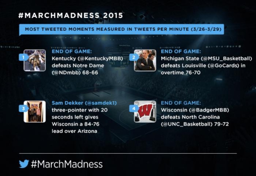 The #MarchMadness journey to the #FinalFour