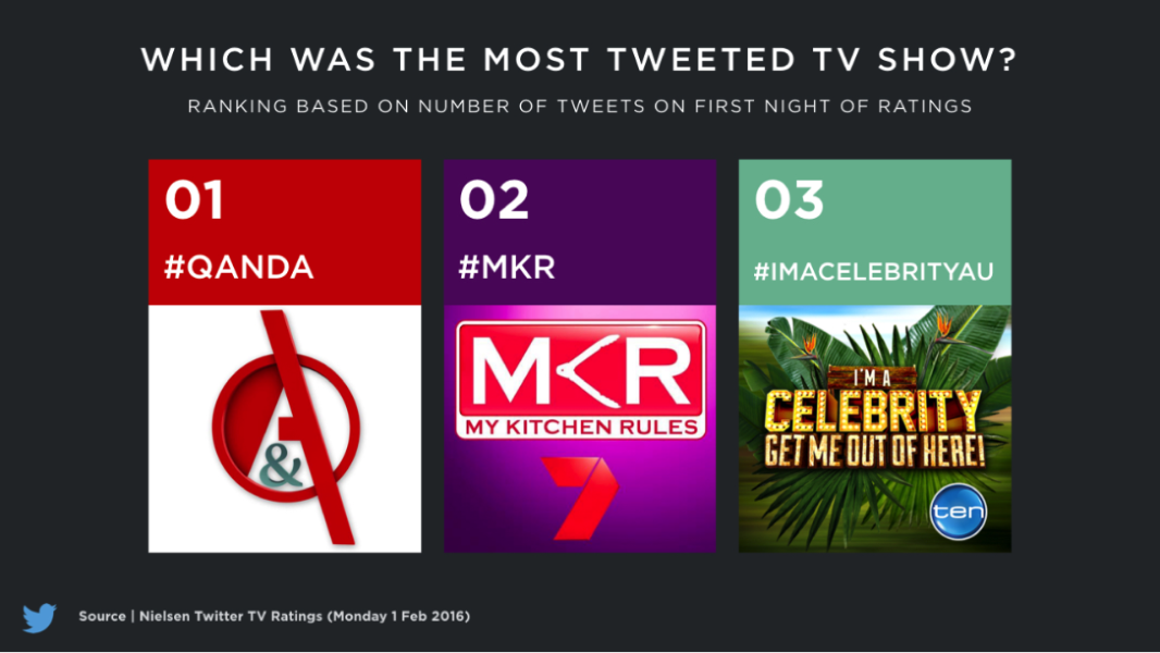 The most Tweeted shows from Australian TV's 2016 kickoff