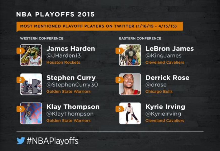 The #NBAPlayoffs are set to tip off on Twitter