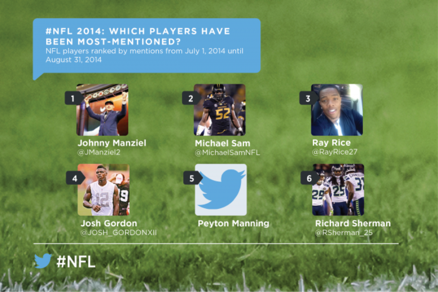 The #NFL on Twitter: It happens here