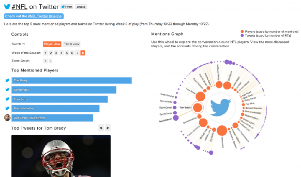 The #NFL on Twitter: Week 8