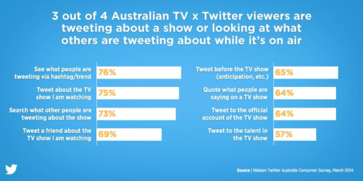 The Power of TV x Twitter