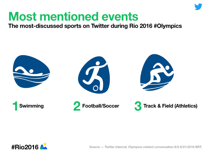 The #Rio2016 Twitter data recap