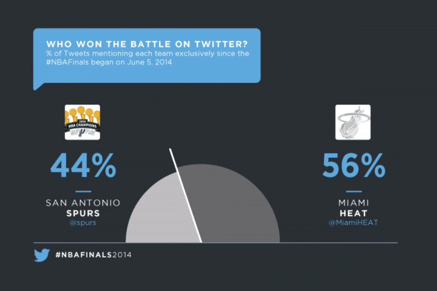 The roar of the #NBAFinals crowd was on Twitter