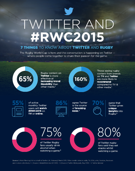 The #RWC2015 is here: 7 things to know about Twitter and rugby