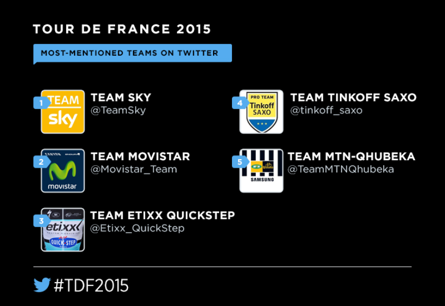 The Tour de France rolls on Twitter