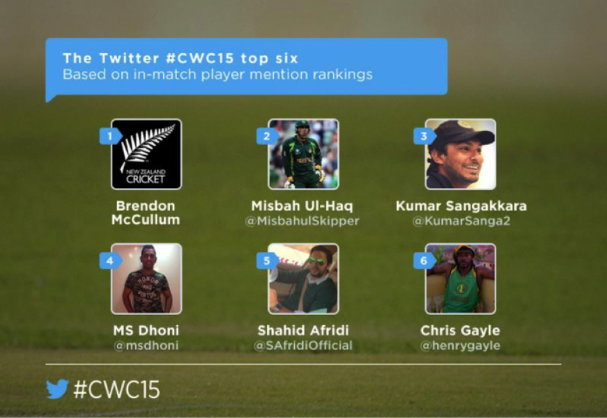The Twitter #CWC15 group stage recap
